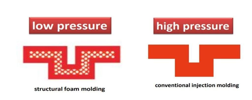 Low Pressure Structural Foam Molding)